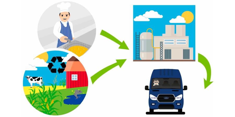 Biodiesel : le Ford Transit pourra rouler à l'huile de friture