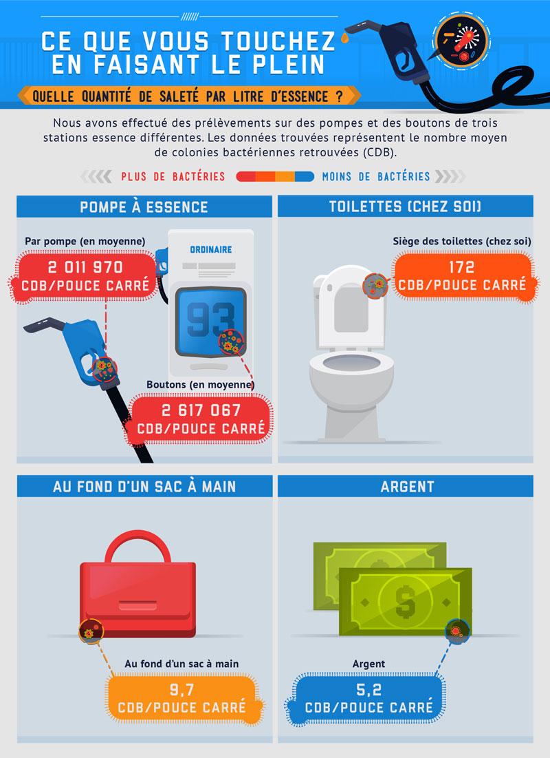 La pompe à essence : 11 000 fois plus de bactéries que vos WC