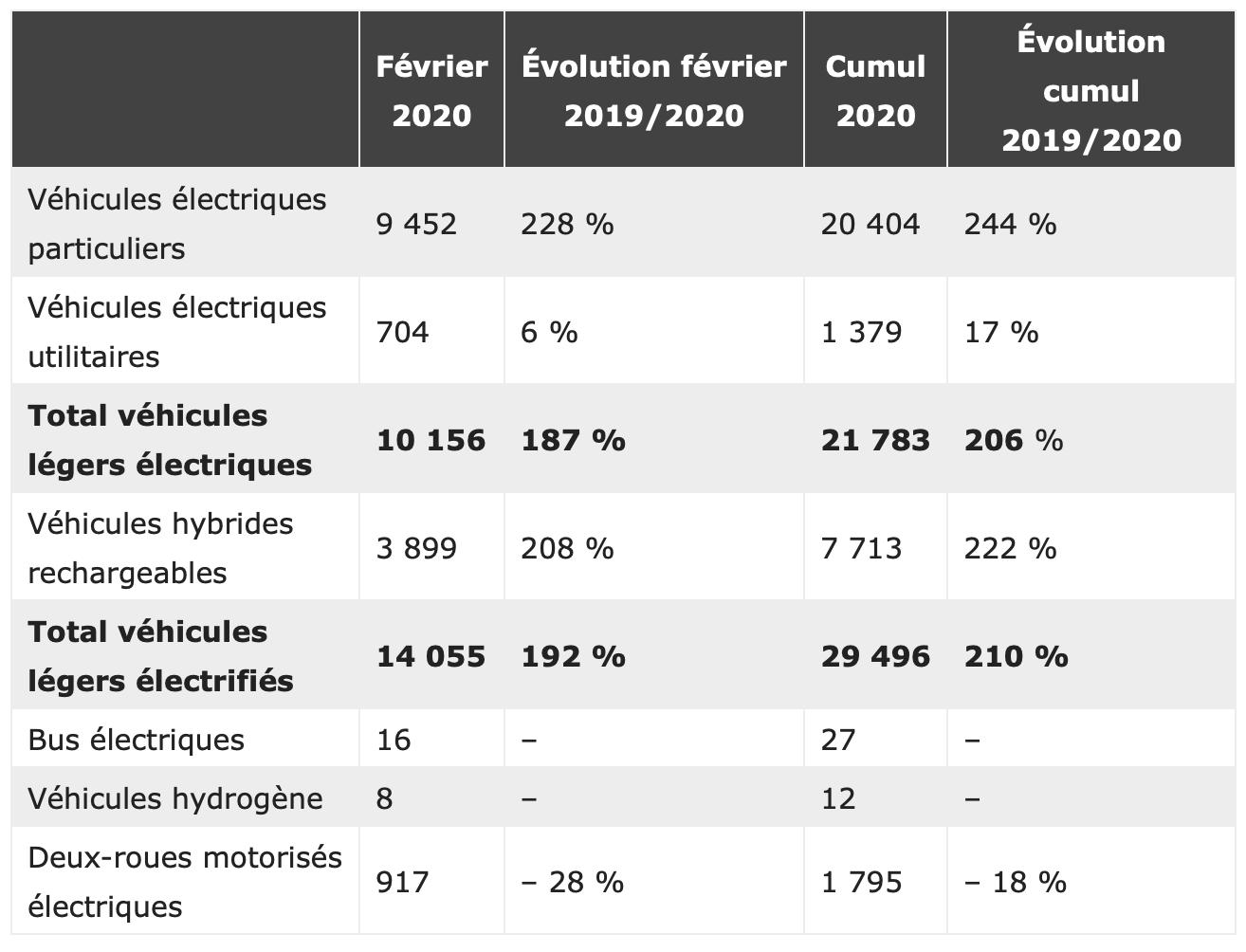 Vente des véhicules électriques en février 2020