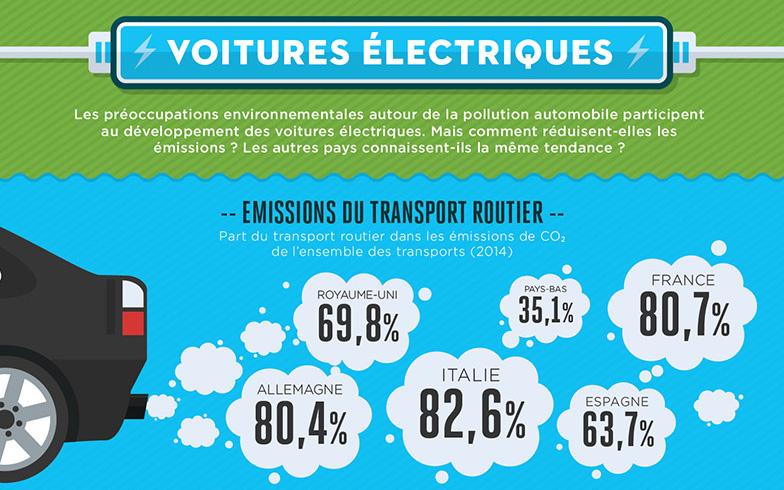 Les véhicules électriques, un marché en pleine croissance